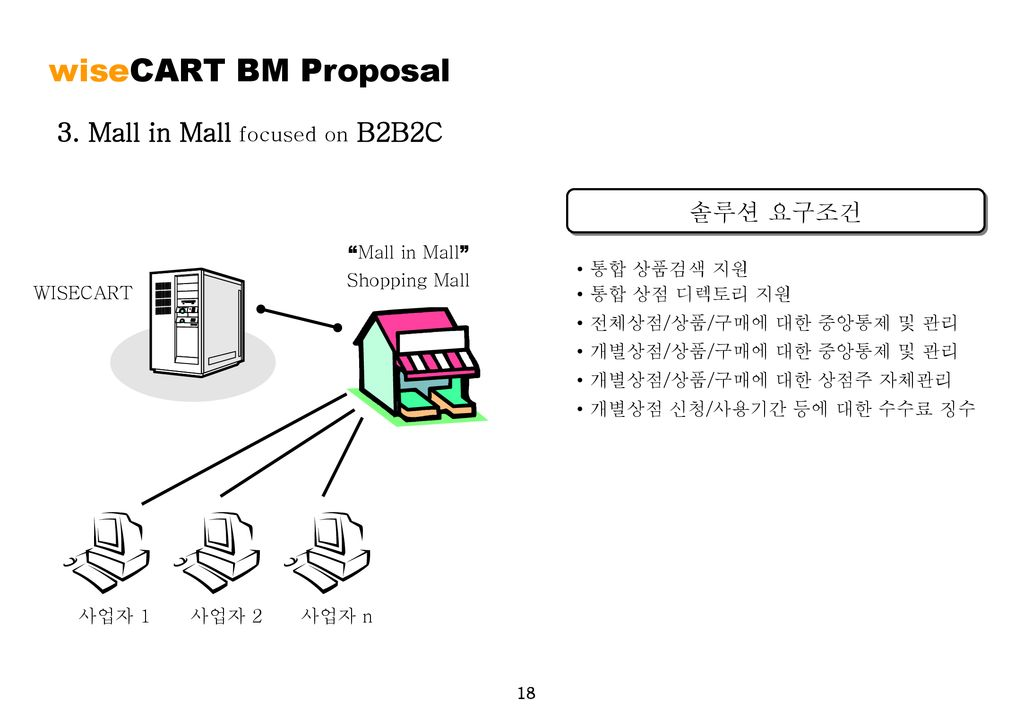 wiseCART BM Proposal 3. Mall in Mall focused on B2B2C 솔루션 요구조건