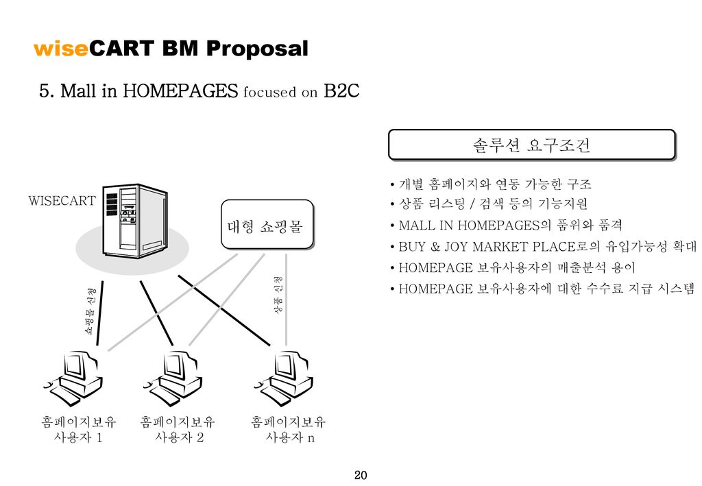 wiseCART BM Proposal 5. Mall in HOMEPAGES focused on B2C 솔루션 요구조건
