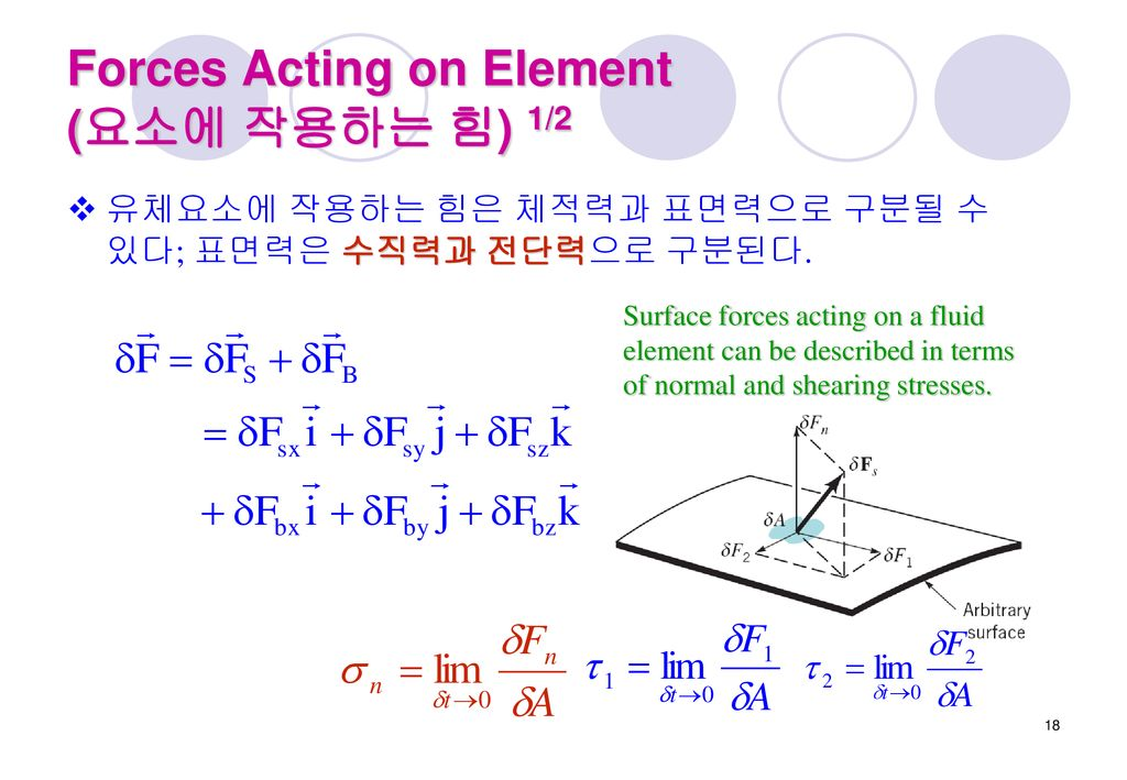 Forces Acting on Element (요소에 작용하는 힘) 1/2