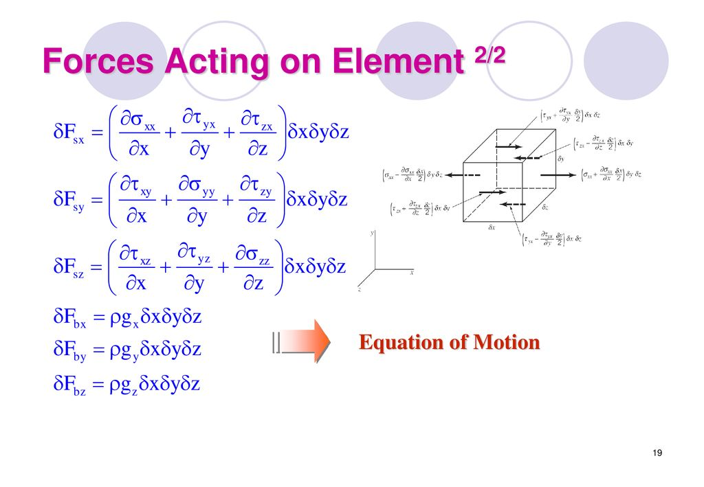 Forces Acting on Element 2/2