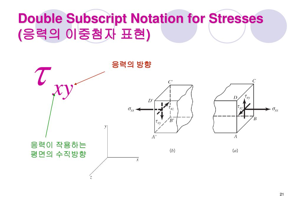 Double Subscript Notation for Stresses (응력의 이중첨자 표현)