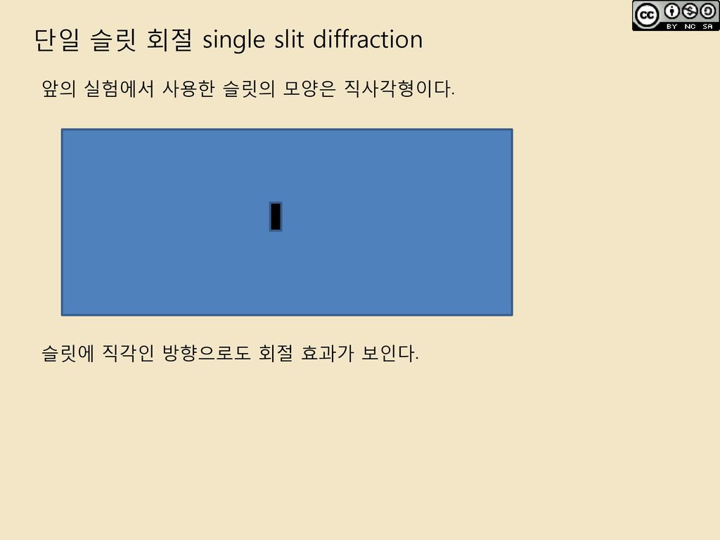 단일 슬릿 회절 single slit diffraction