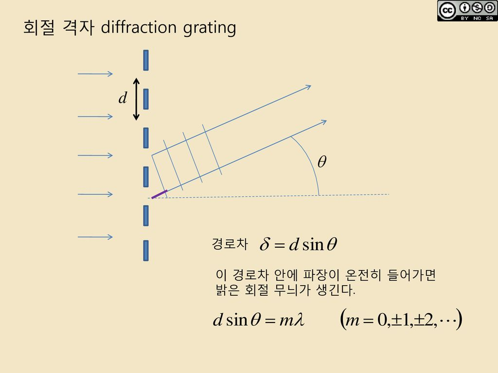 회절 격자 diffraction grating