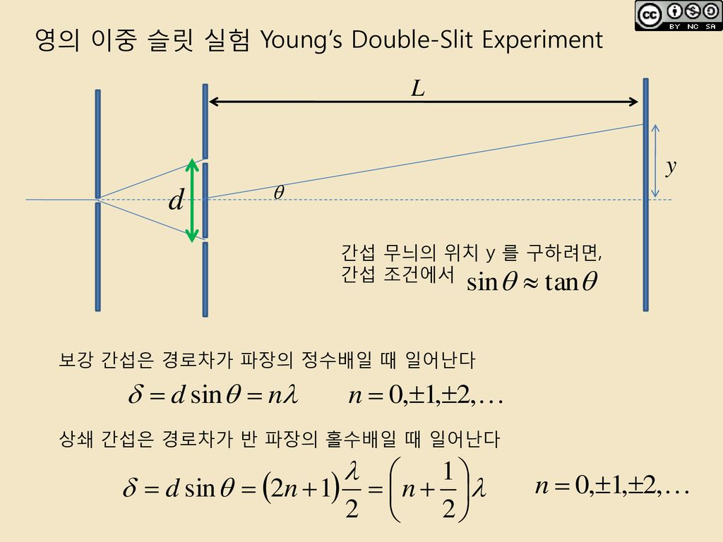 영의 이중 슬릿 실험 Young's Double-Slit Experiment