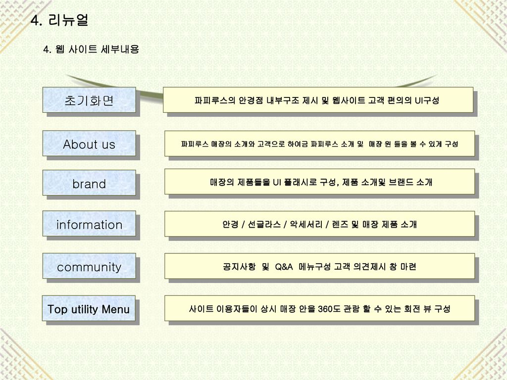 4. 리뉴얼 초기화면 About us brand information community Top utility Menu