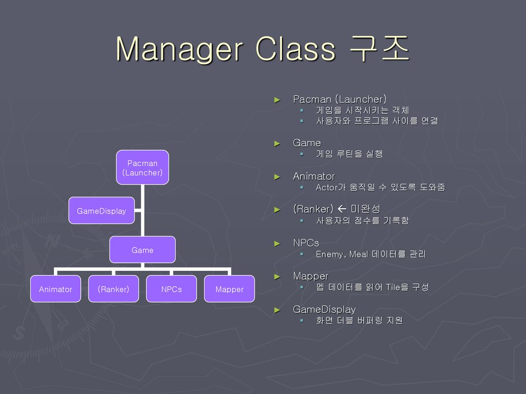 Manager Class 구조 Pacman (Launcher) Game Animator (Ranker)  미완성 NPCs