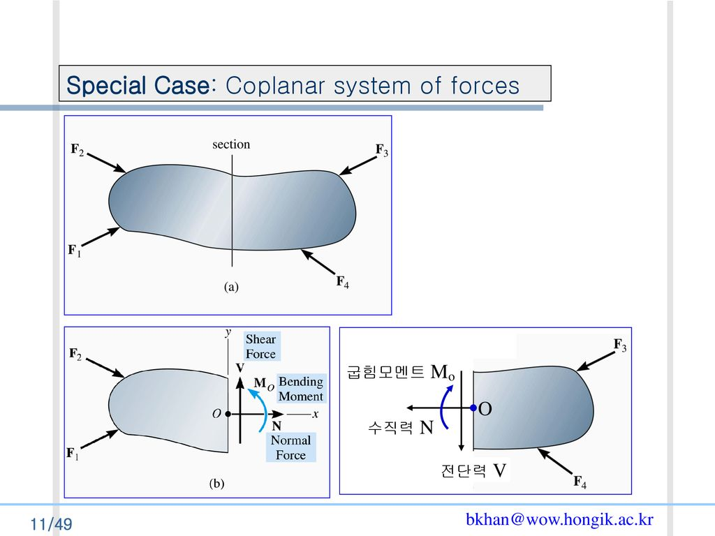 Special Case: Coplanar system of forces