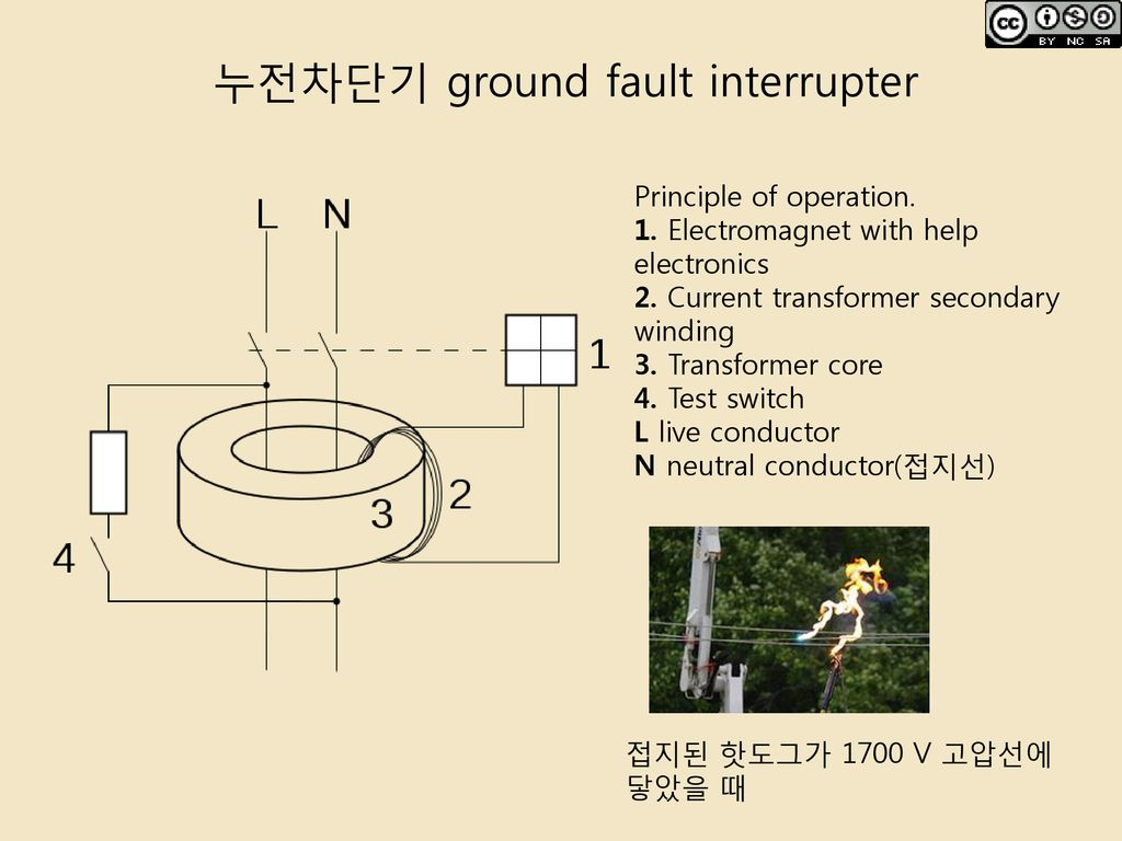 누전차단기 ground fault interrupter