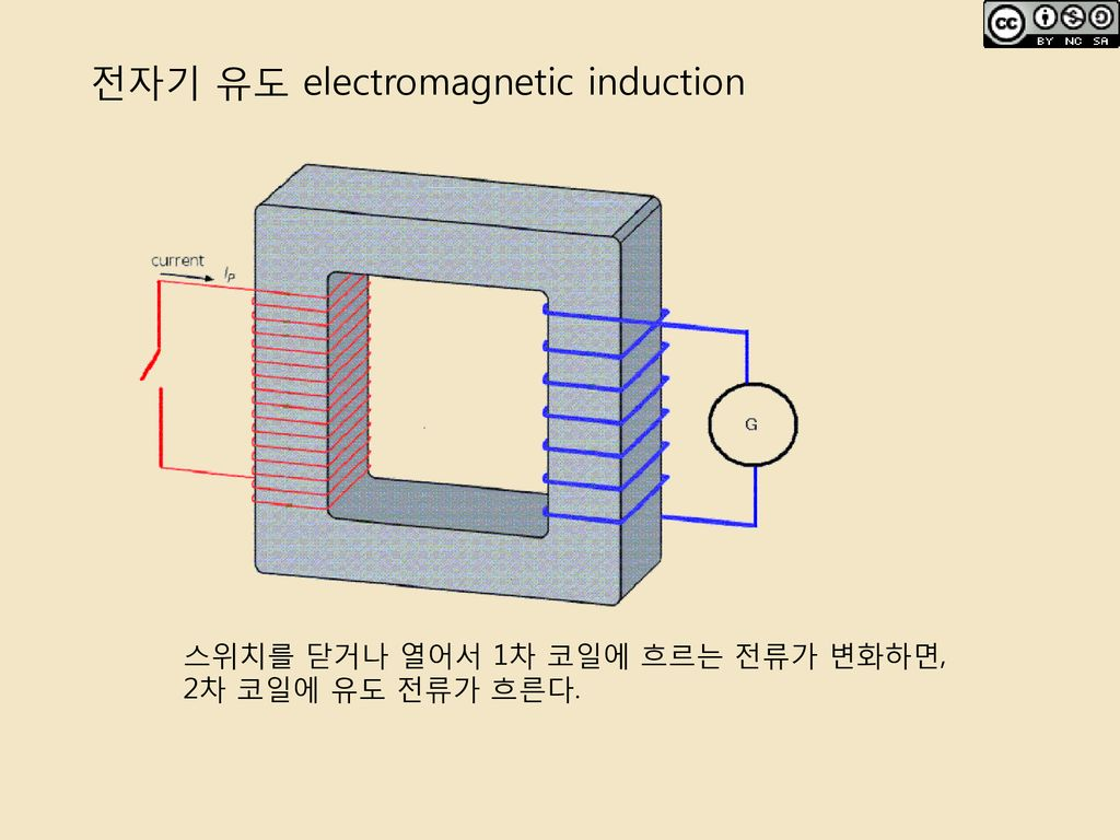 전자기 유도 electromagnetic induction