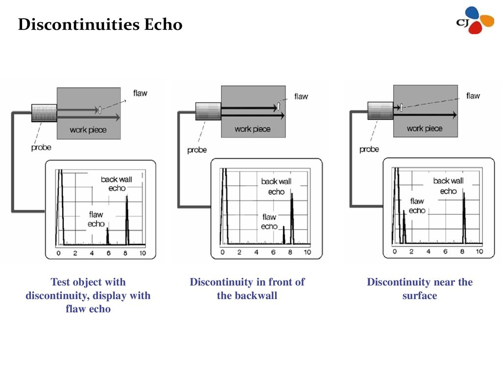 Discontinuities Echo Test object with discontinuity, display with flaw echo. Discontinuity in front of the backwall.