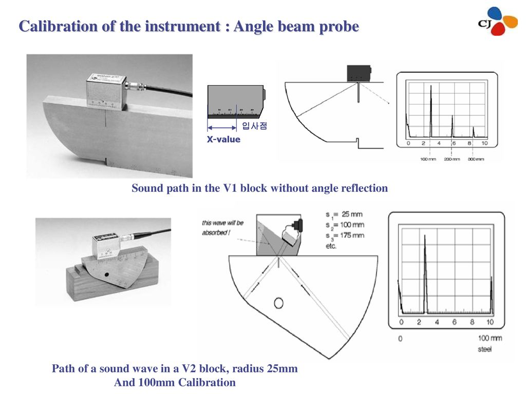 Calibration of the instrument : Angle beam probe