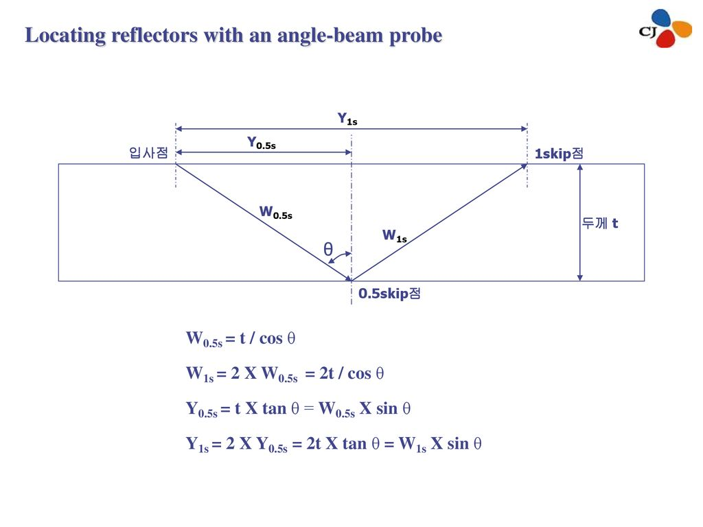 Locating reflectors with an angle-beam probe