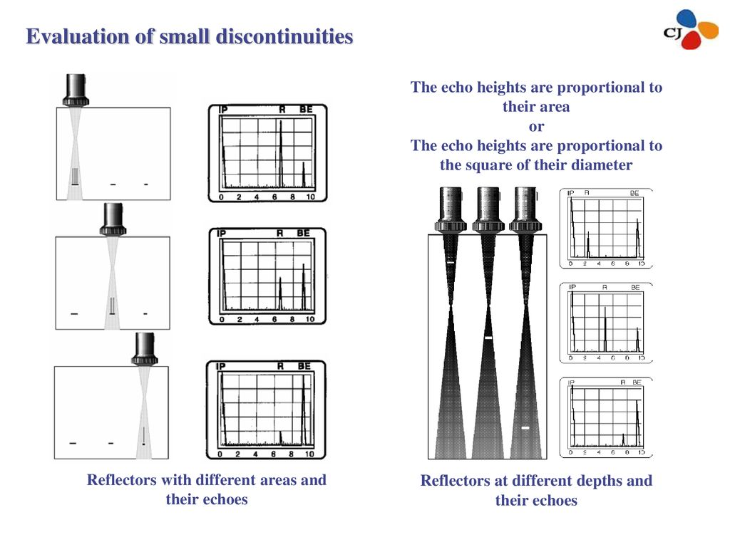 Evaluation of small discontinuities