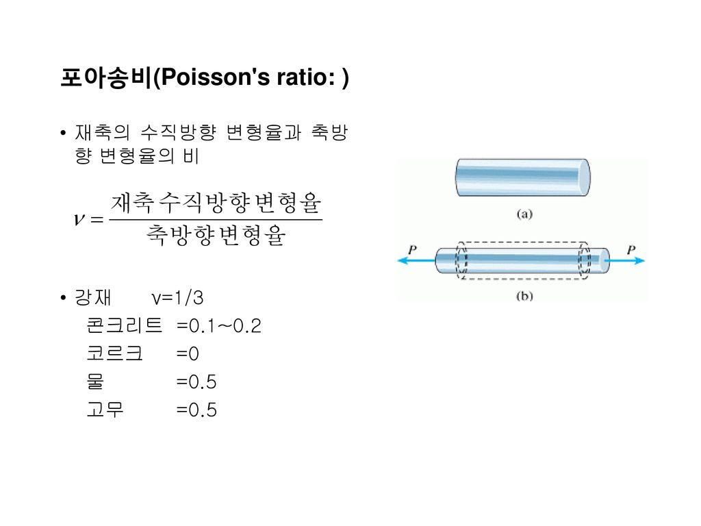 포아송비(Poisson s ratio: )