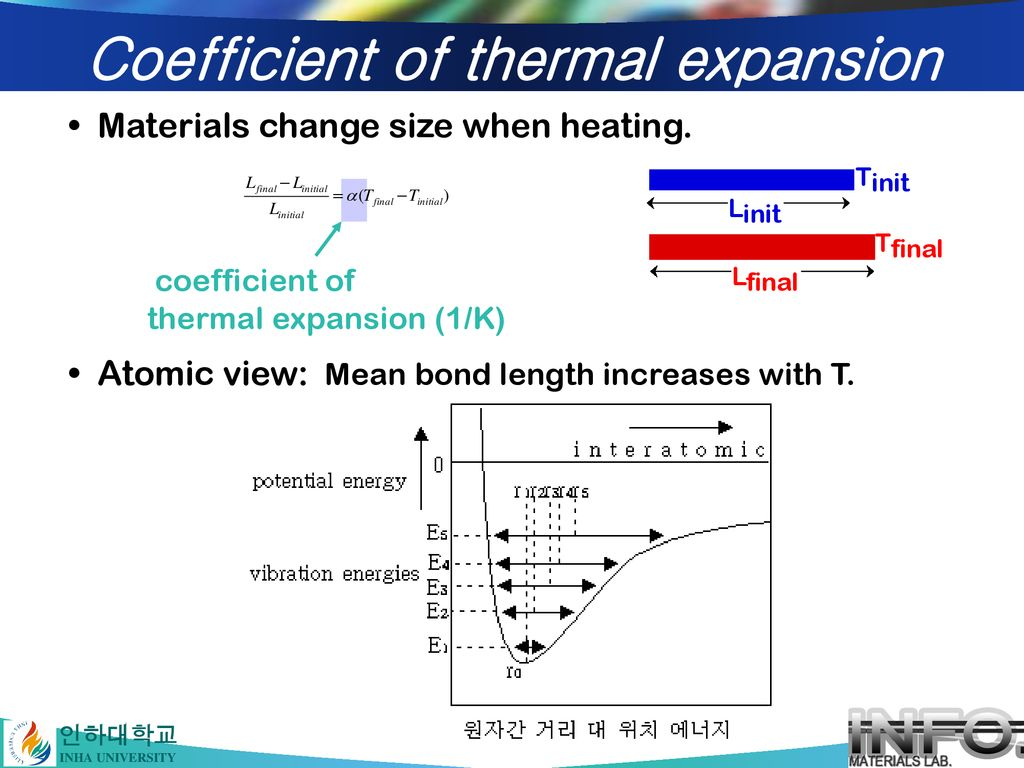 Coefficient of thermal expansion