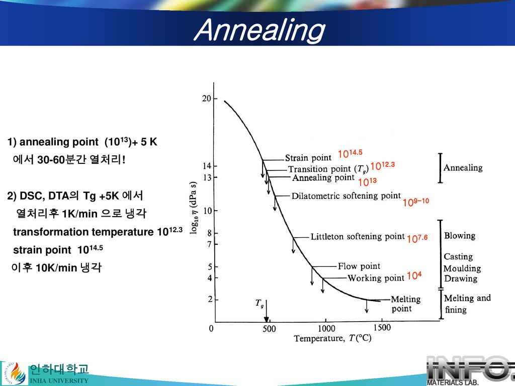 Annealing 1) annealing point (1013)+ 5 K 에서 30-60분간 열처리!
