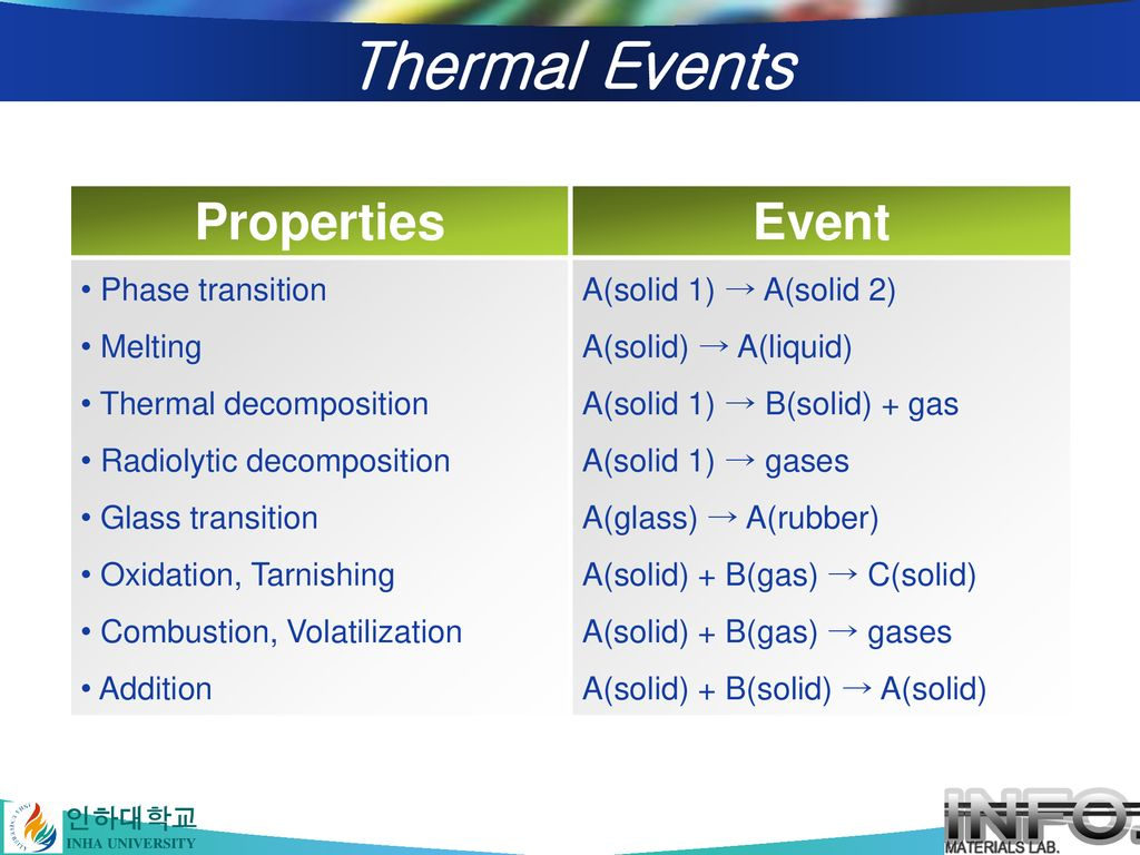 Thermal Events Properties Event Phase transition Melting