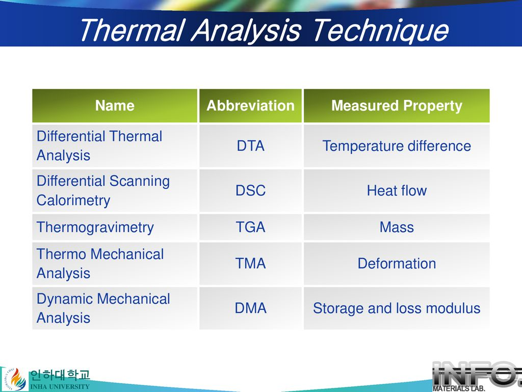 Thermal Analysis Technique