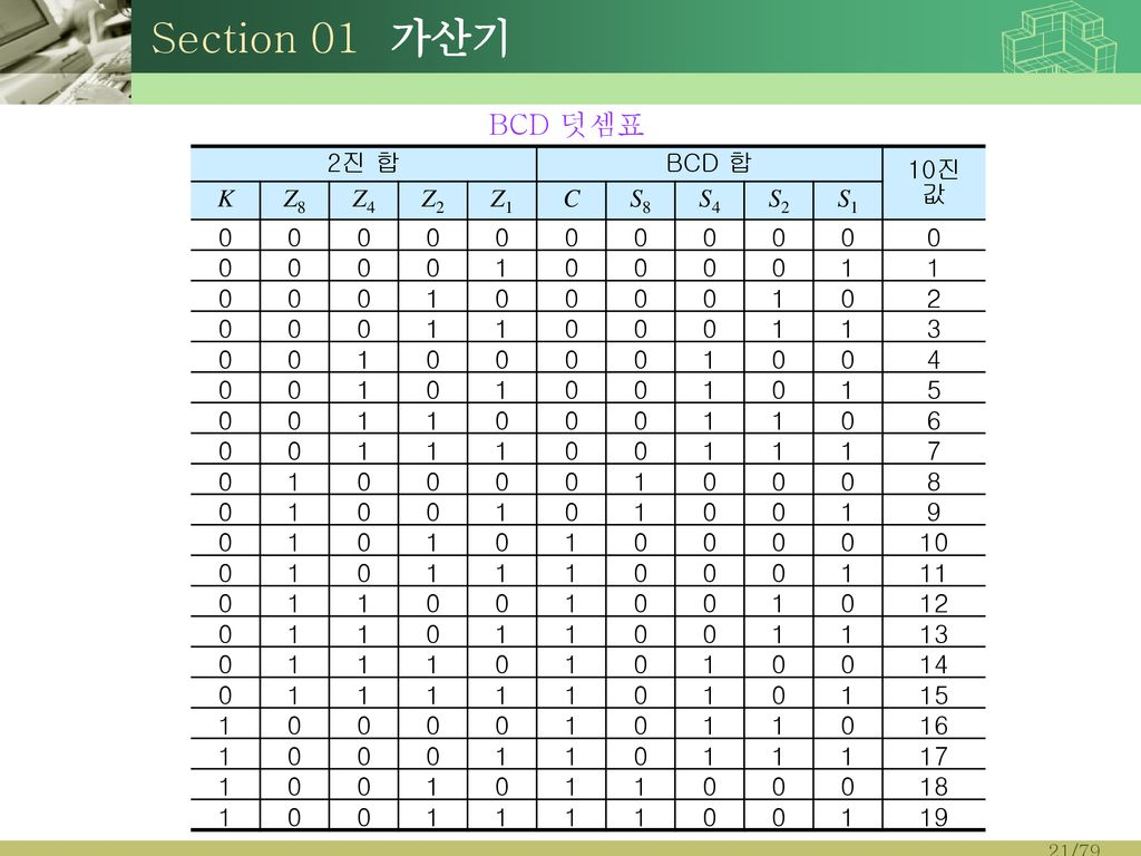 Section 01 가산기 BCD 덧셈표 2진 합 BCD 합 10진 값 K Z8 Z4 Z2 Z1 C S8 S4 S2 S1 1