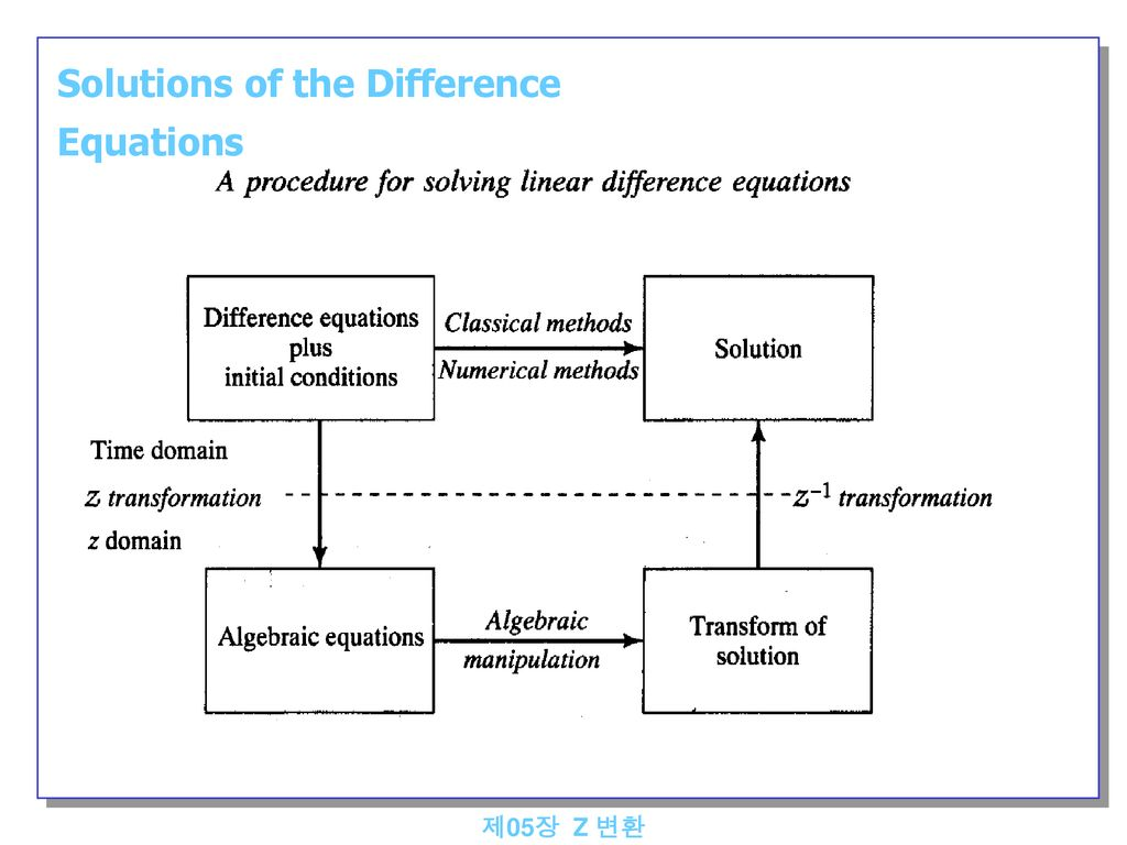 Solutions of the Difference Equations