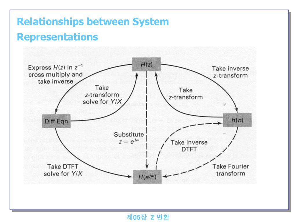Relationships between System Representations