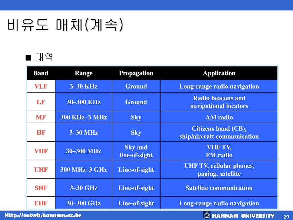 비유도 매체(계속) 대역 Band Range Propagation Application VLF 3–30 KHz Ground
