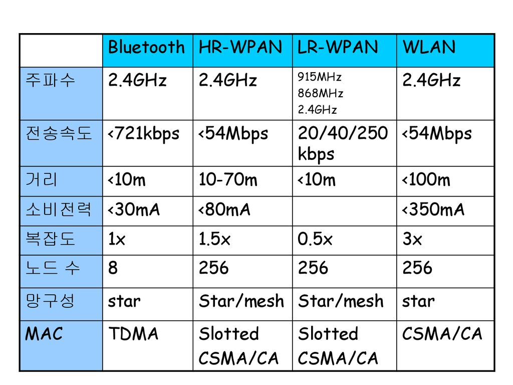 Bluetooth HR-WPAN LR-WPAN WLAN 주파수 2.4GHz 전송속도 <721kbps <54Mbps