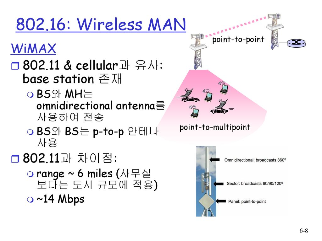 802.16: Wireless MAN WiMAX & cellular과 유사: base station 존재