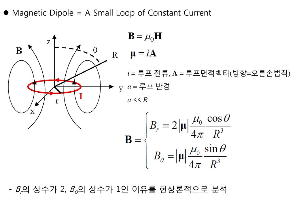 Magnetic Dipole = A Small Loop of Constant Current