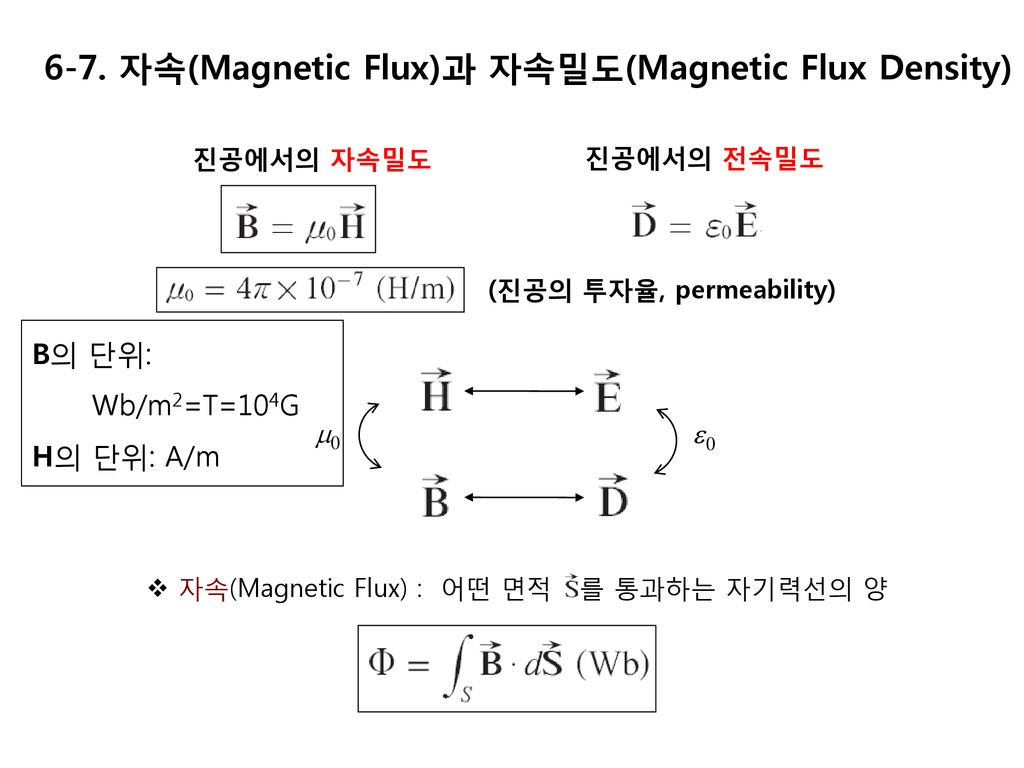 6-7. 자속(Magnetic Flux)과 자속밀도(Magnetic Flux Density)