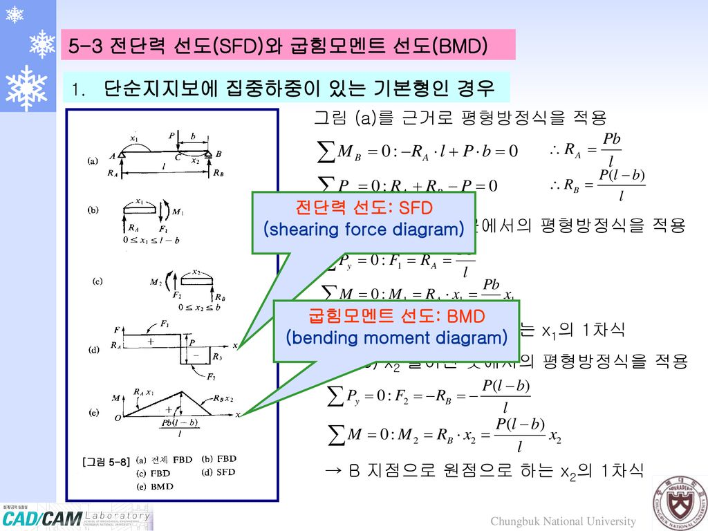 (shearing force diagram) (bending moment diagram)