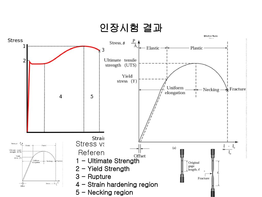 인장시험 결과 Stress vs. Strain curve for structural steel.