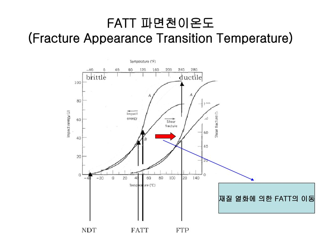 FATT 파면천이온도 (Fracture Appearance Transition Temperature)