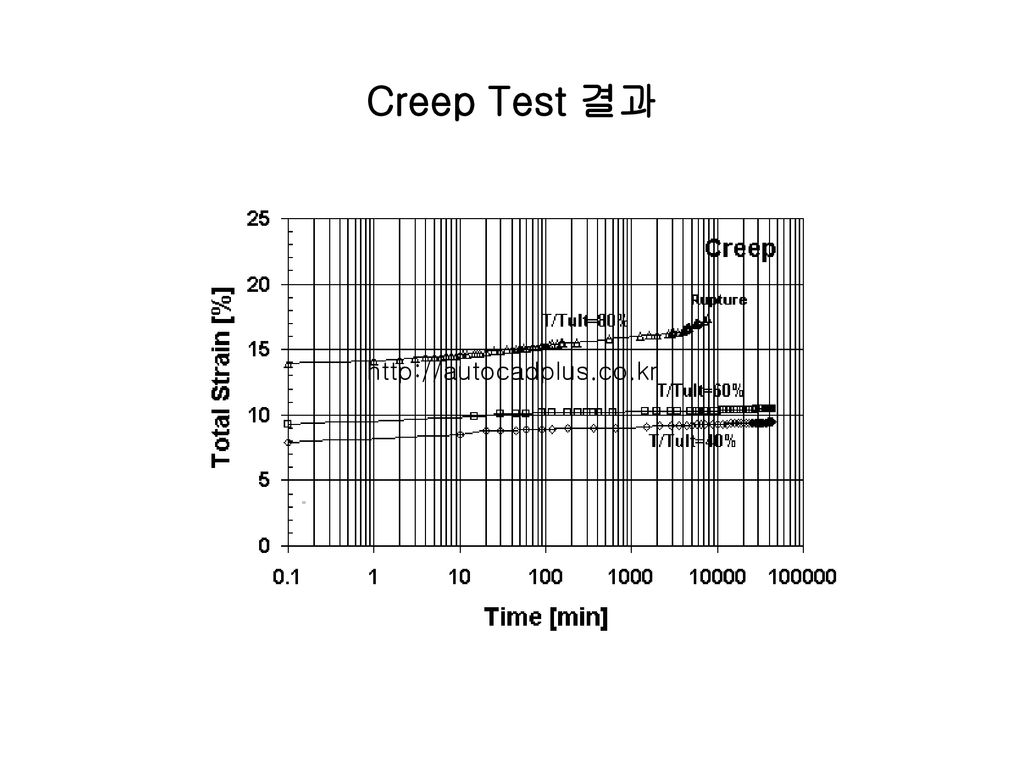 Creep Test 결과