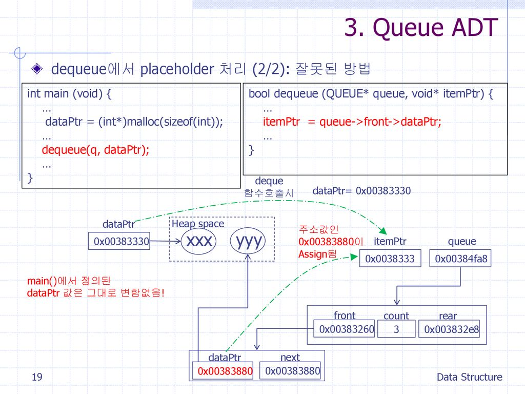 3. Queue ADT xxx yyy dequeue에서 placeholder 처리 (2/2): 잘못된 방법
