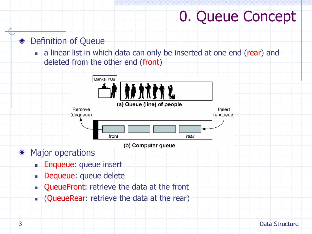 0. Queue Concept Definition of Queue Major operations