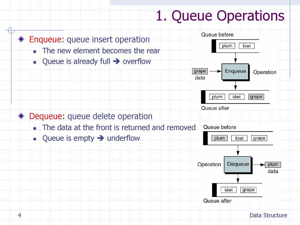 1. Queue Operations Enqueue: queue insert operation