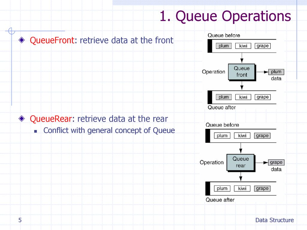 1. Queue Operations QueueFront: retrieve data at the front