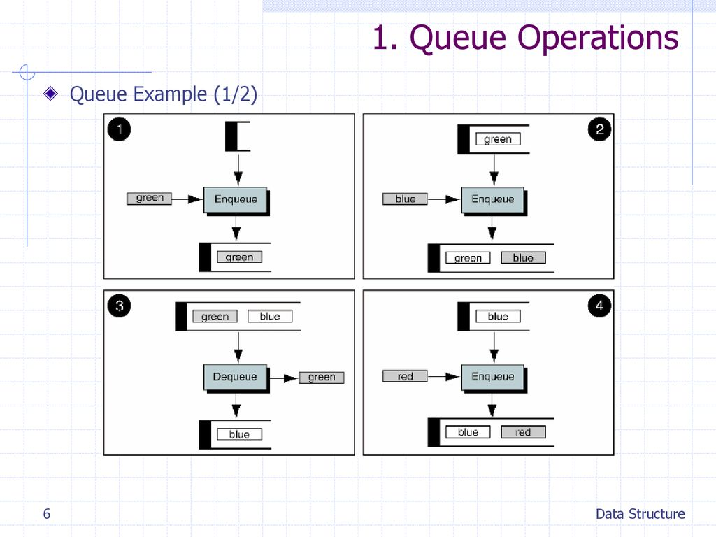 1. Queue Operations Queue Example (1/2) Data Structure