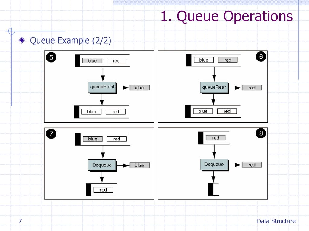 1. Queue Operations Queue Example (2/2) Data Structure