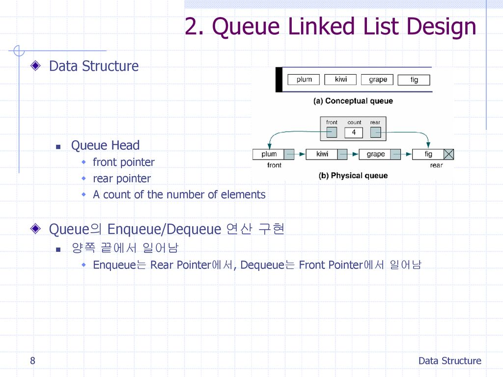 2. Queue Linked List Design