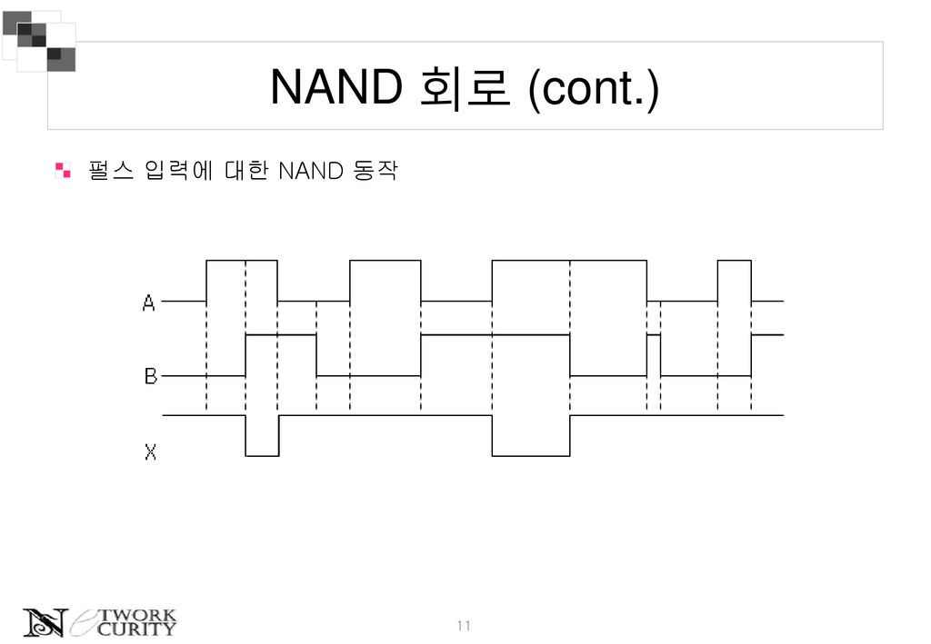 NAND 회로 (cont.) 펄스 입력에 대한 NAND 동작