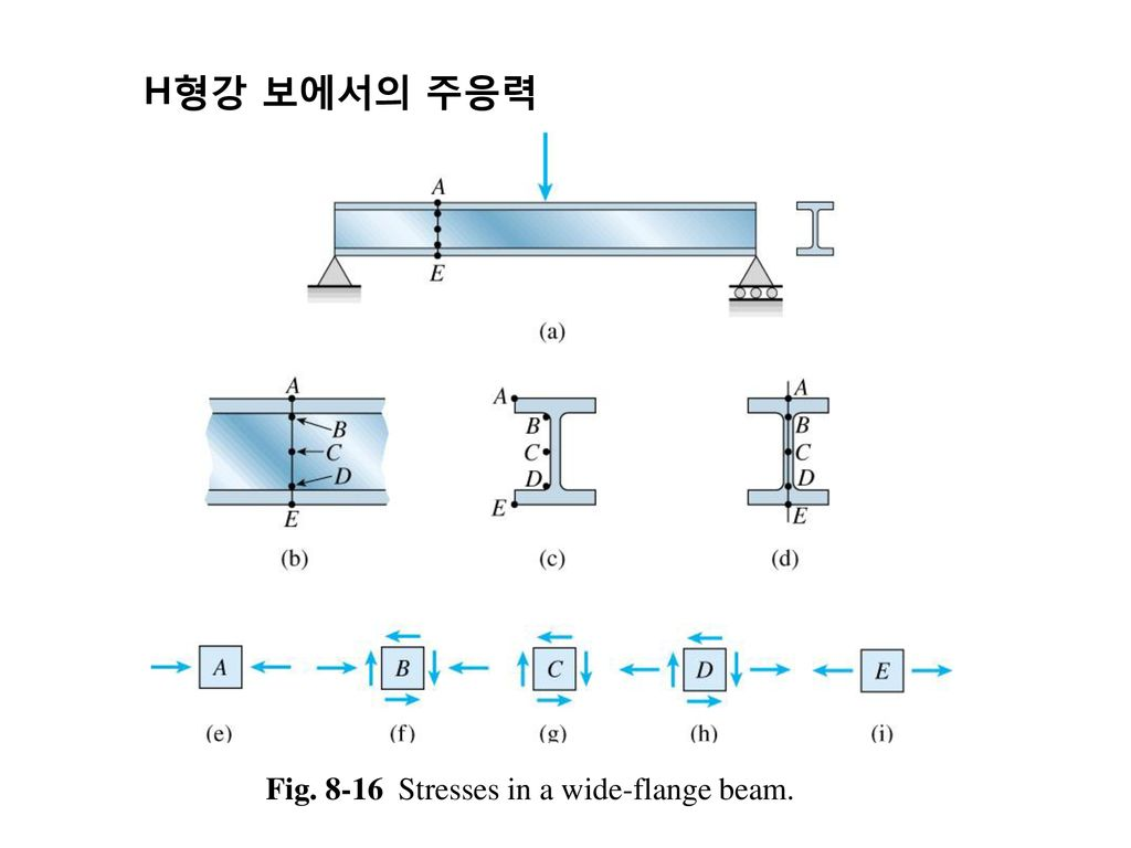 H형강 보에서의 주응력 Fig Stresses in a wide-flange beam.