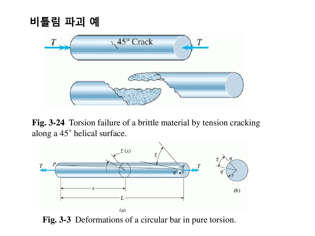 비틀림 파괴 예 Fig Torsion failure of a brittle material by tension cracking along a 45° helical surface.