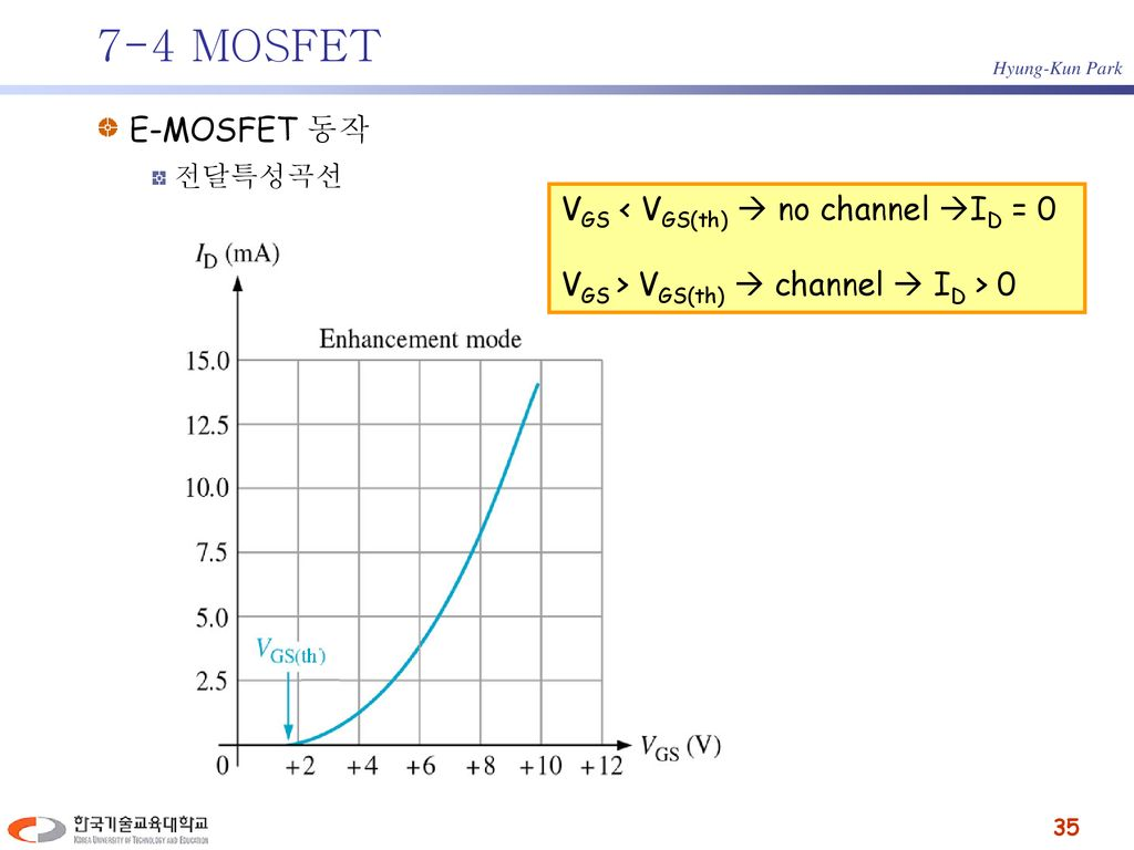7-4 MOSFET E-MOSFET 동작 VGS < VGS(th)  no channel ID = 0