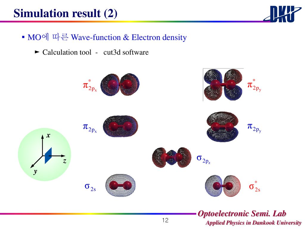 Simulation result (2) ▪ MO에 따른 Wave-function & Electron density