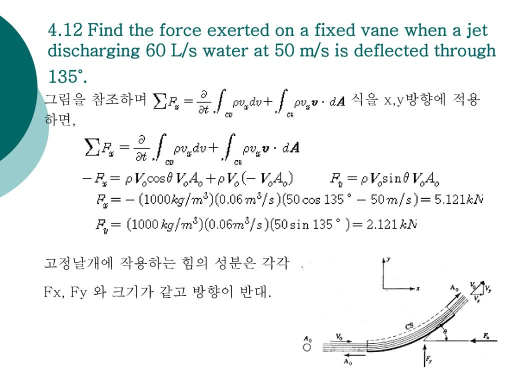 4.12 Find the force exerted on a fixed vane when a jet discharging 60 L/s water at 50 m/s is deflected through 135˚.