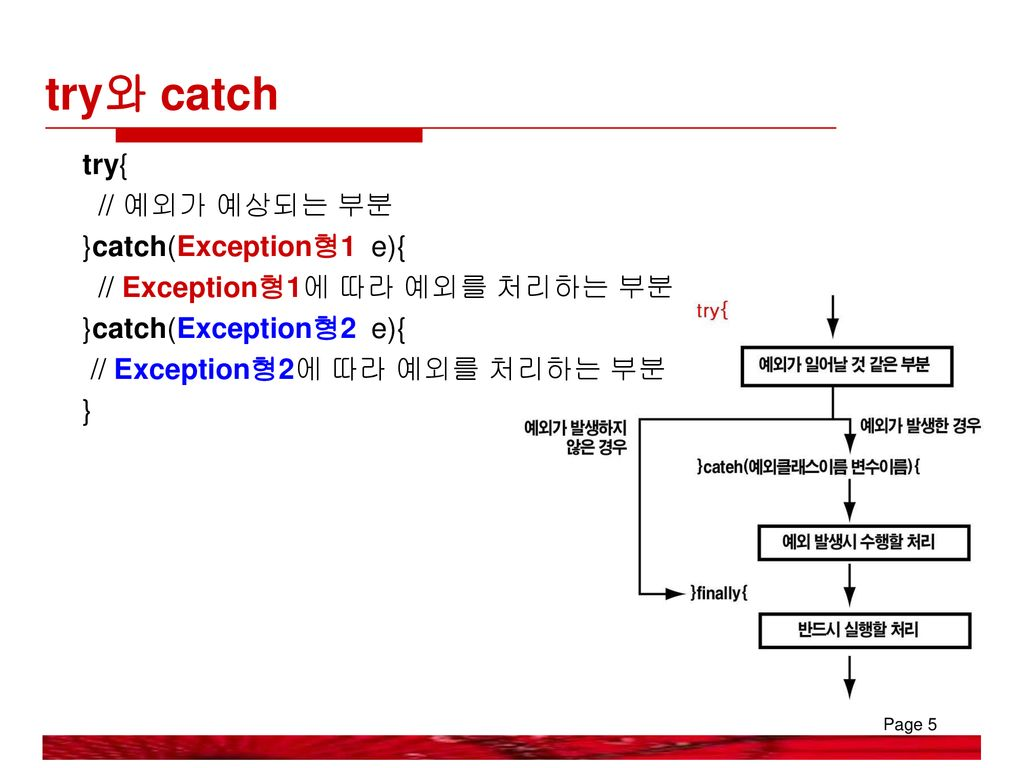 try와 catch try{ // 예외가 예상되는 부분 }catch(Exception형1 e){
