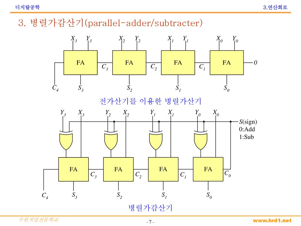 3. 병렬가감산기(parallel-adder/subtracter)