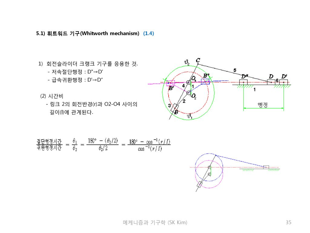 5.1) 휘트워드 기구(Whitworth mechanism) (1.4)